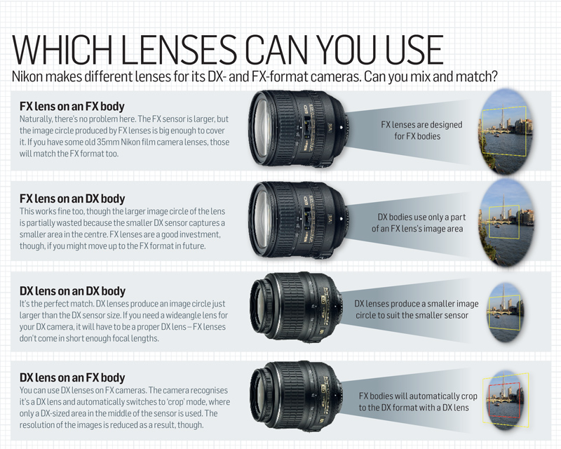 Full_frame_sensor_size_photography_cheat_sheet_lenses_you_can_use[1]